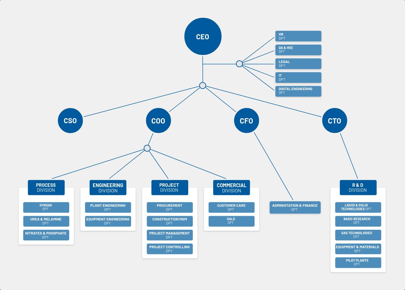 Casale SA organization chart