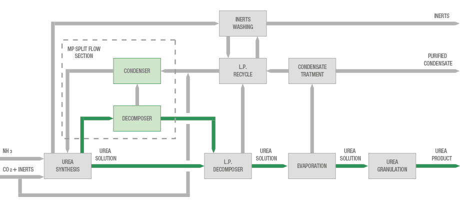 Block flow diagram of CO2 stripping plant revamped with MP Split Flow technology