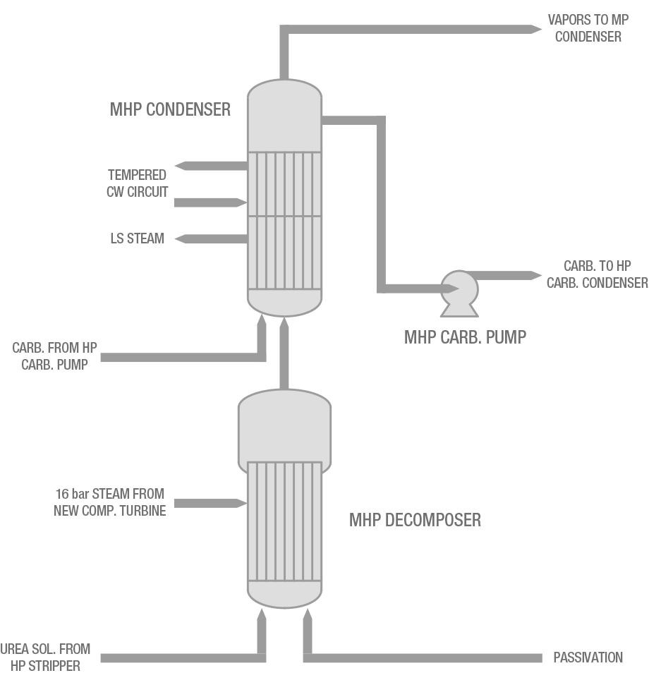 Process flow diagram of Medium-High Pressure section in NH3 stripping plants