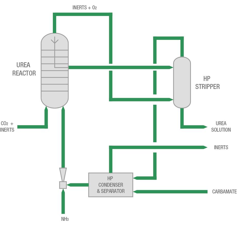 Process flow diagram of Improved Loop scheme