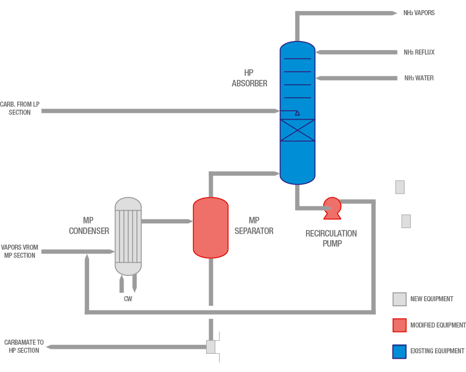 Process flow diagram of revamped MP absorber