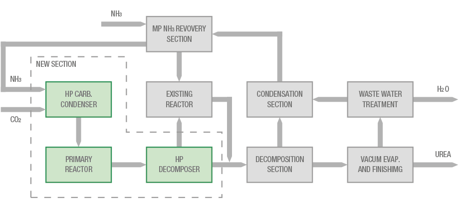 Block flow diagram of total recycle urea plant revamped with HEC technology