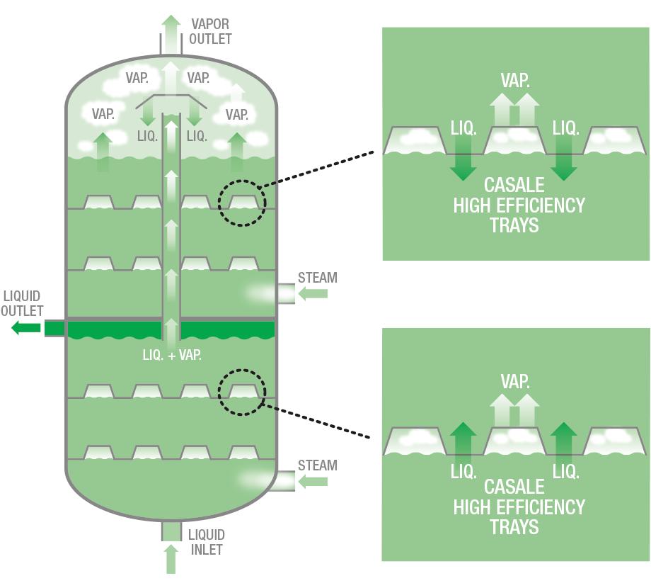 High Efficiency Hydrolyser