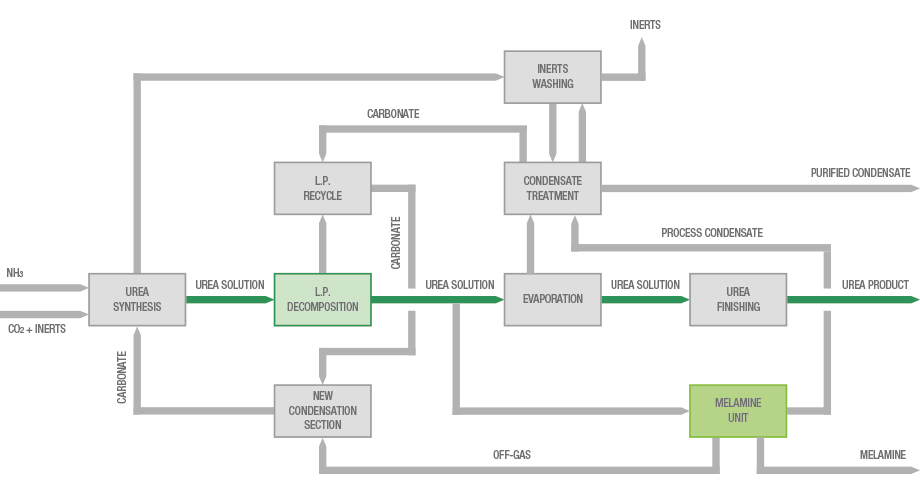 Block diagram of the integration of Lurgi melamine process with a CO2 stripping urea process
