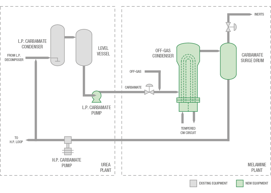 New MP section dedicated to condensation of off-gases from Eurotecnica melamine plant